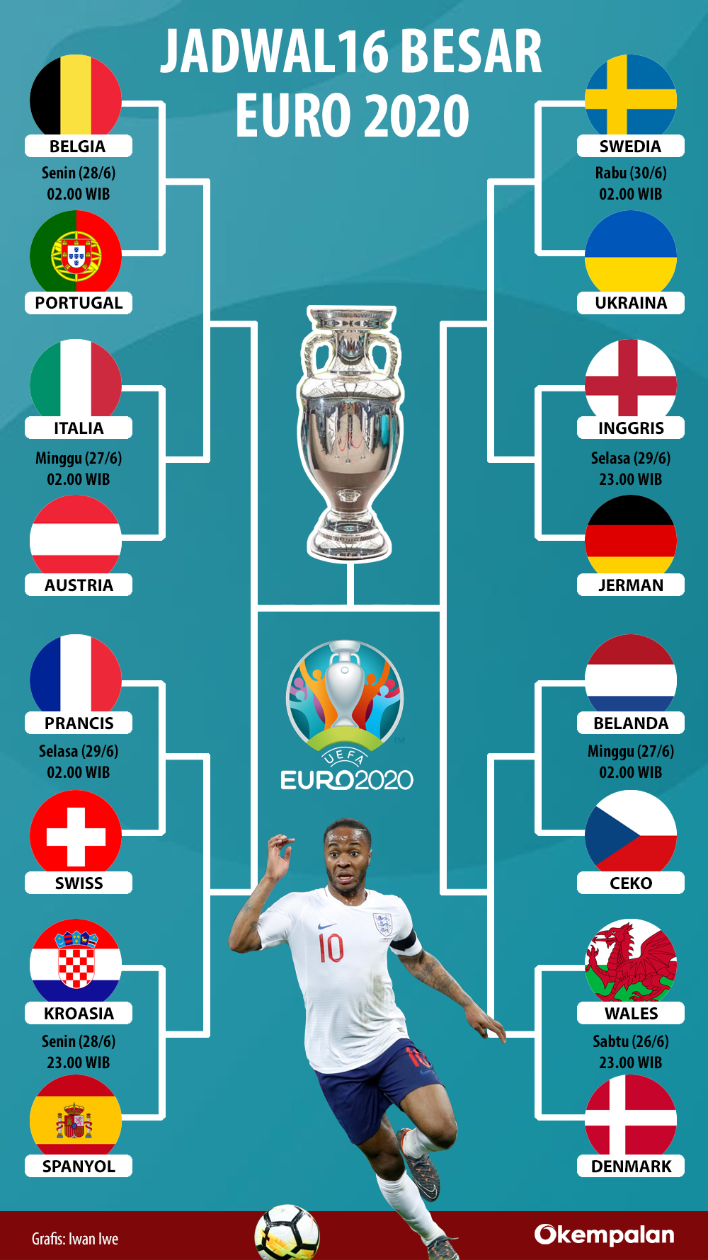 Jadwal 16 Besar Euro 2020 / Jadwal Babak 16 Besar Euro ...