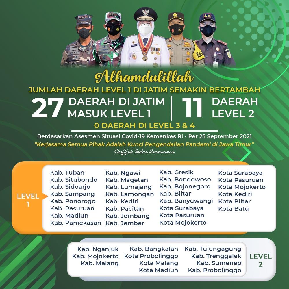 32 Daerah Asesmen Level 1 Jawa- Bali, 27 di Jatim, Khofifah: Cegah Gelombang Ketiga