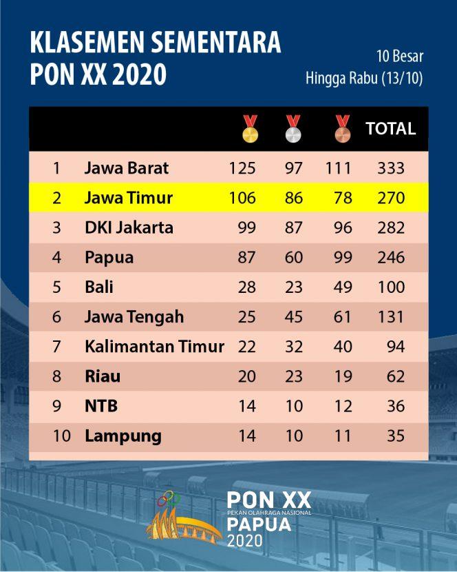 Perolehan Medali Sementara PON XX Papua